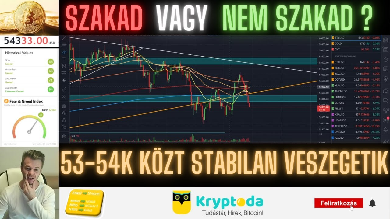 Árdiagram euró orosz rubel - 5 Perc