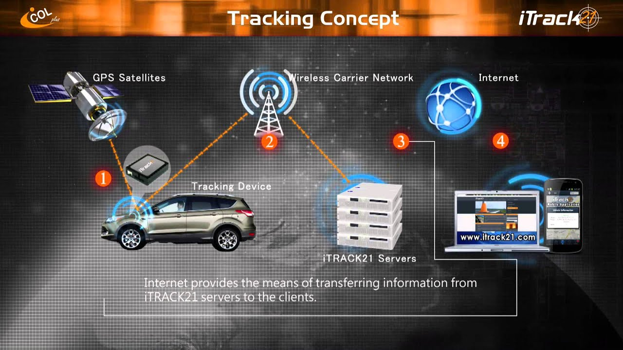 Itrack21 Fleet Management System Youtube