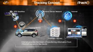 iTrack21 - Fleet Management System