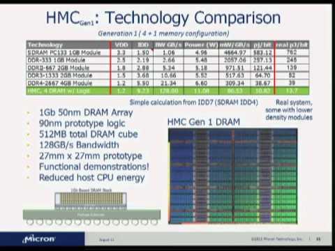 HC23-S3: Memory & FPGA