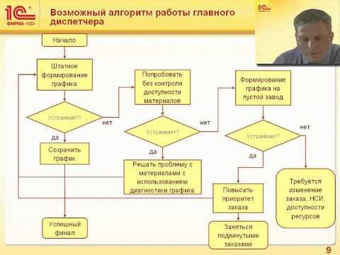 Межцеховое планирование. График производства в 1С: ERP