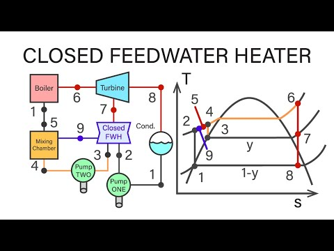 Mechanical Engineering Thermodynamics - Lec 20, pt 6 of 7:  Closed Feedwater Heater