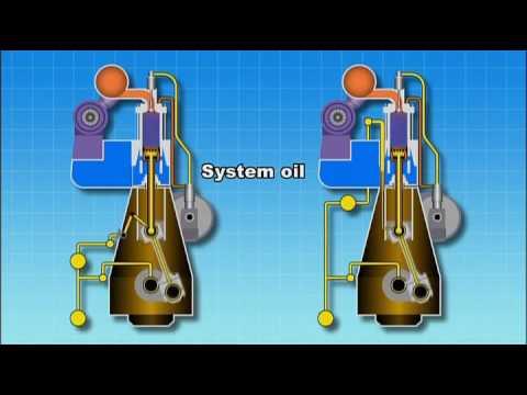 Marine LO System Explained