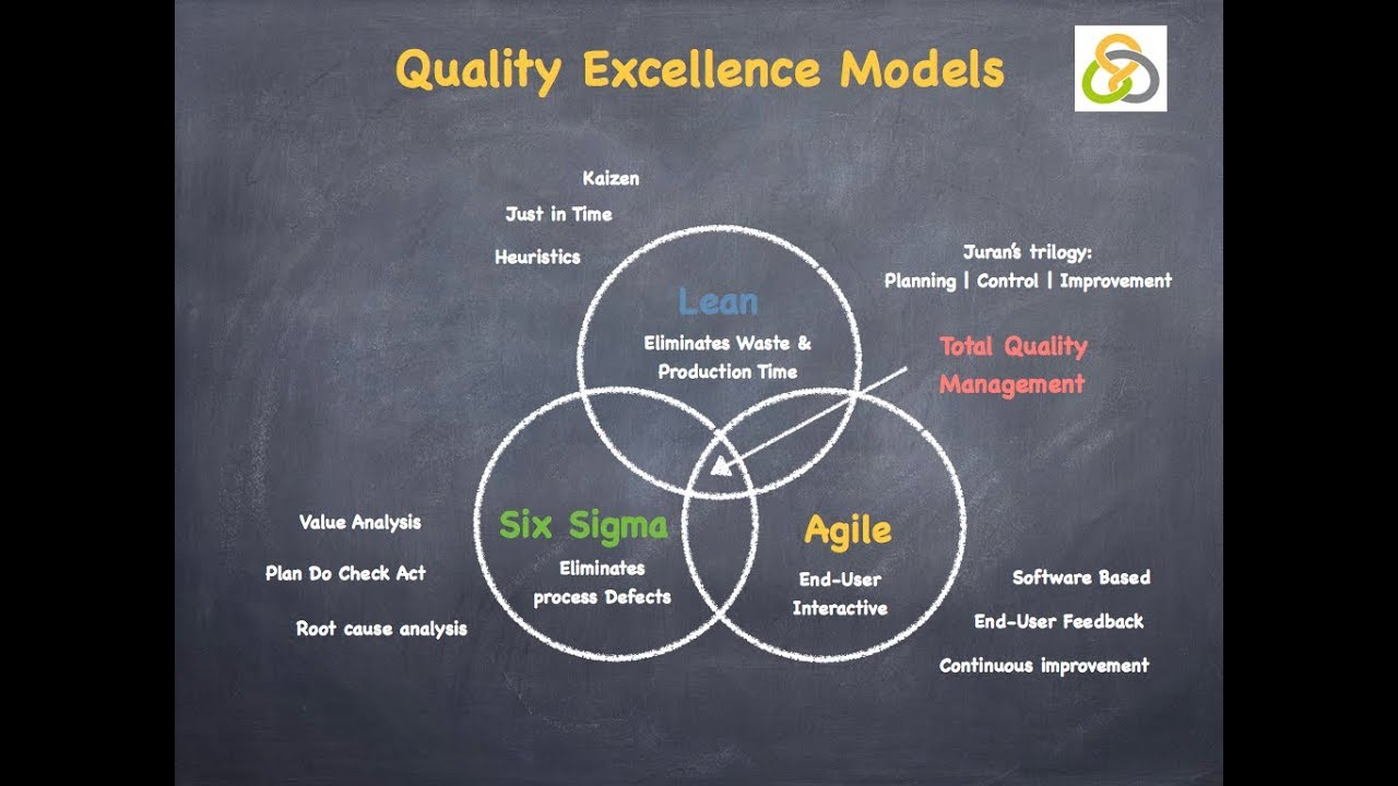 tqm vs six sigma essay Tqm vs six sigma - introduction in a competitive market place, the ability of companies to gain efficiencies through product or process improvements provides the edge to gain market share and increase profits.