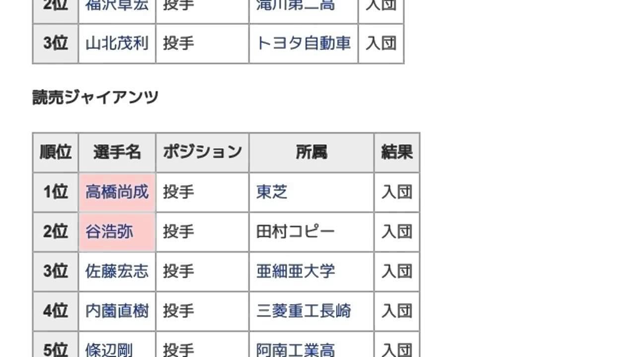 1999年度新人選手選択会議 (日本プロ野球)」とは ウィキ動画 - YouTube