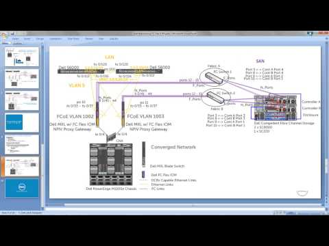 Dell MXL and FC Flex IOM: Network convergence and FCoE configuration