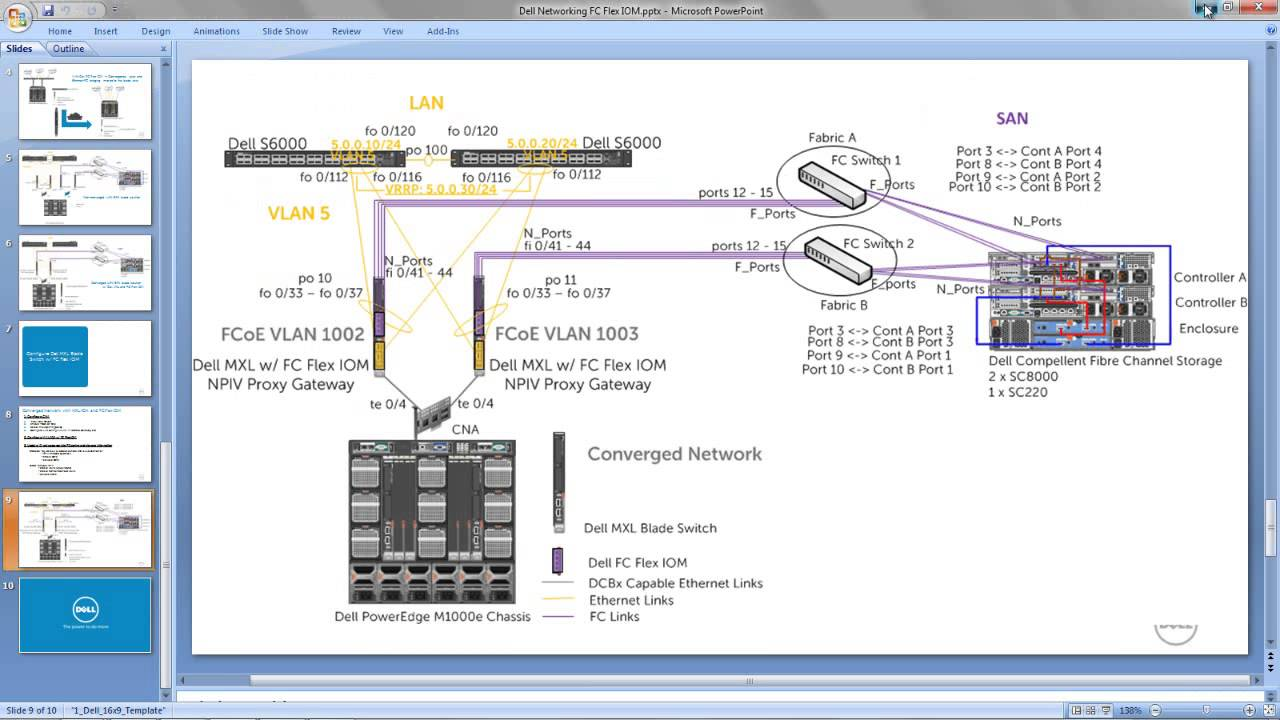 Dell MXL and FC Flex IOM: Network convergence and FCoE