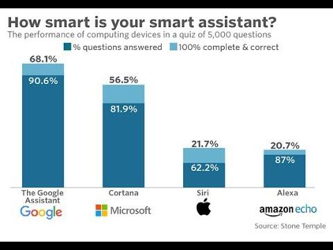 Google Home vs Amazon Alexa & How to get Alexa on Android