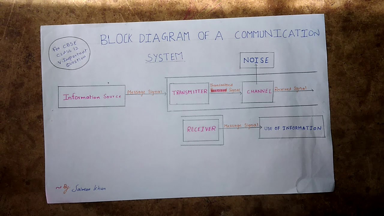 communication system of class 12 block diagram of a communication system very imp ques guarantee  [ 1280 x 720 Pixel ]