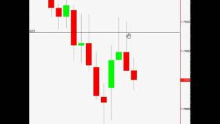 'Pin Bar Reversal Forex Trading Strategy'.flv