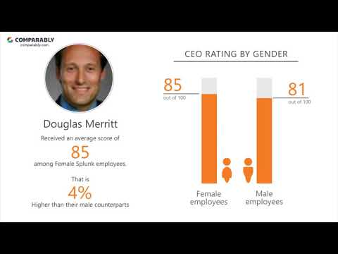 Splunk Company Culture   Comparably