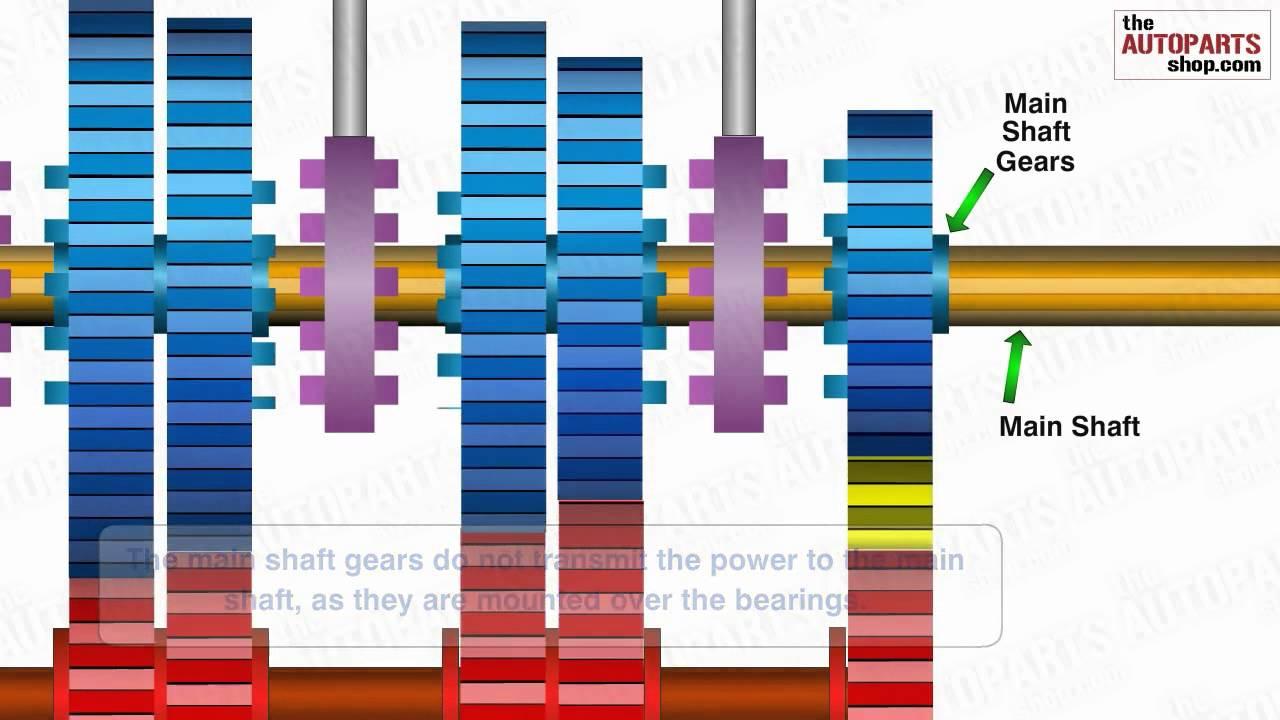 medium resolution of car gear diagram