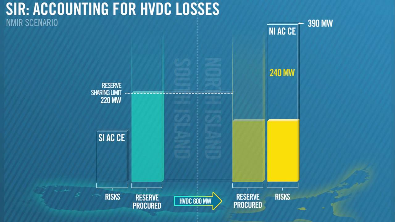National Market for Instantaneous Reserves 4 of 6: SIR Accounting for HVDC Loss - YouTube