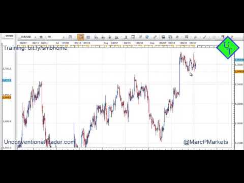 EUR/USD Great Trading Range