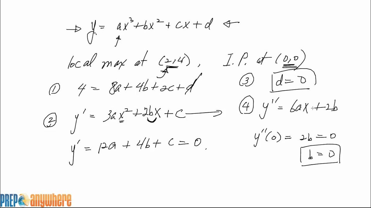 how to tell if derivative is max or min