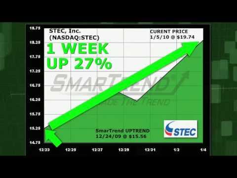 STEC Inc. (NASDAQ:STEC) Stock Trading Idea: 27% Return in 1 Week