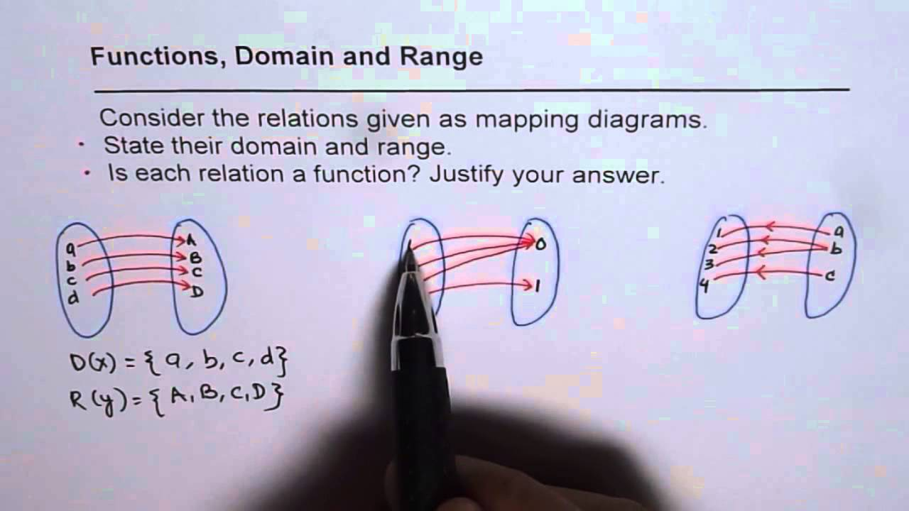 Mapping Diagram Function Domain Range Relation Youtube