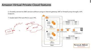 Lecture 12: Amazon Virtual Private Cloud (VPC) Day 1