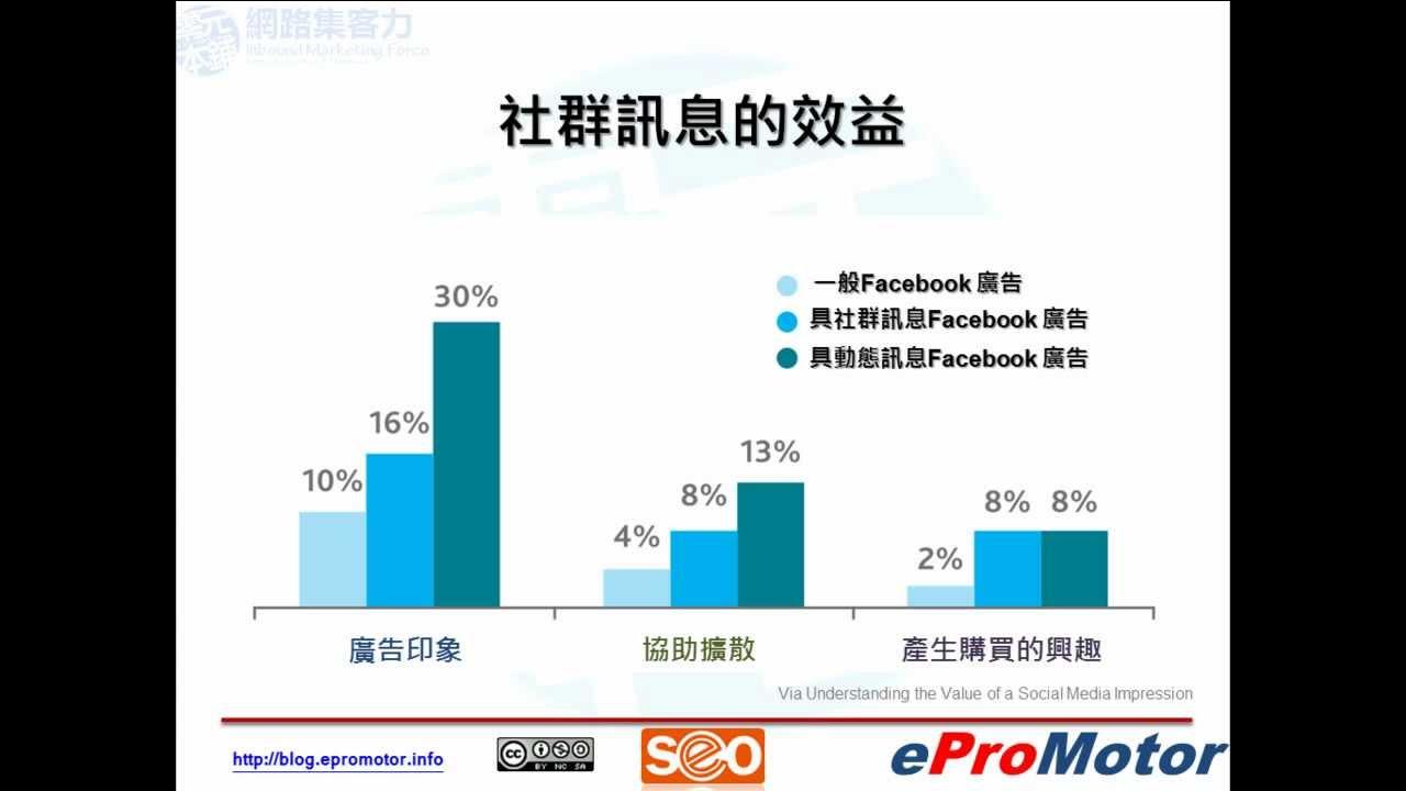 Facebook廣告投放技巧(三)如何有效降低CPC費用 - YouTube