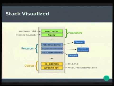 Getting Started with OpenStack Heat Jay Dobies - YouTube