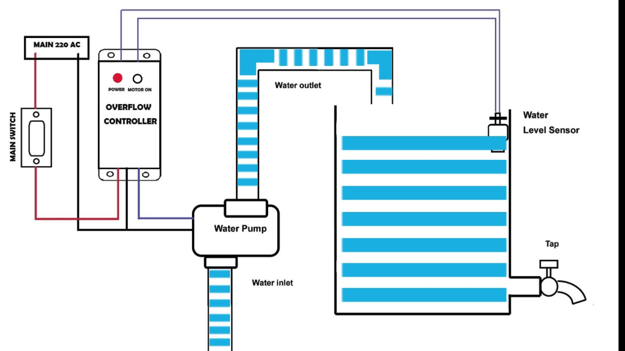how to make water tank overflow alarm at home