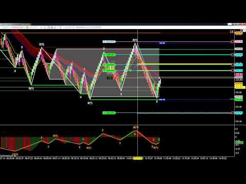 Crude Oil Futures Show Me The Money Trade; SchoolOfTrade com Support