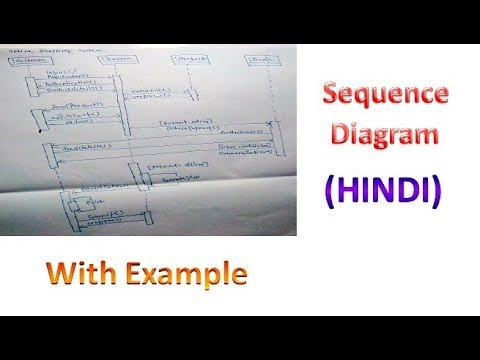 UML Sequence Diagram For Beginner With Solved Example In Hindi || MCS-032 || MCSL-036