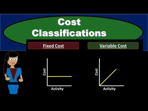 Cost Classifications - Managerial Accounting- Fixed Costs Variable Costs Direct & Indirect Costs
