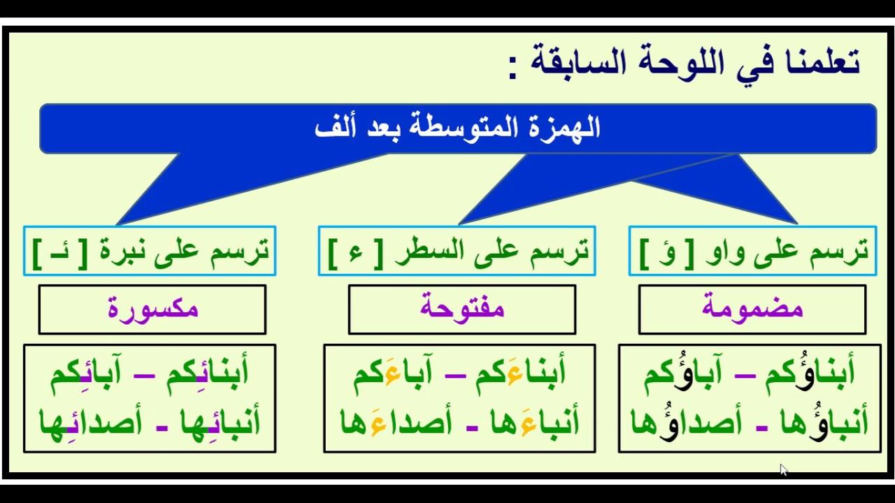 سماؤها سماءها سمائها الهمزة المتوسطة بعد ألف بأسهل طريقة عماد إبراهيم Youtube