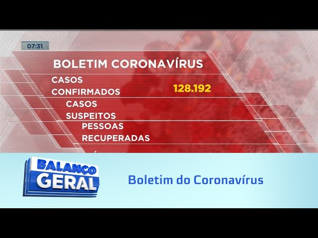 Boletim do Coronavírus: Alagoas registra 349 novos casos e 9 mortes
