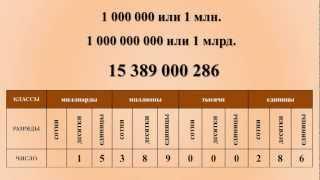 Математика 5 Обозначение натуральных чисел