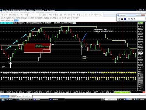 Trend Capture Day Trading System Quick Overview