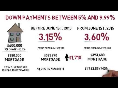 CMHC Premium Increase on June 1st, 2015