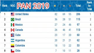 Pan American games 2019 lima ; Medals tally ; fixtures