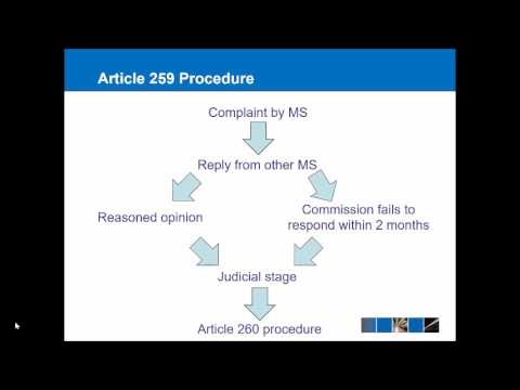 Art 258, 259 and 260 EU Enforcement Procedure