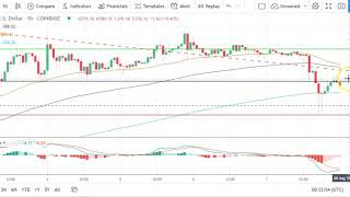 Bitcoin, EOS, Ethereum, and Ripple's XRP    Daily Tech Analysis   August 8th, 2020