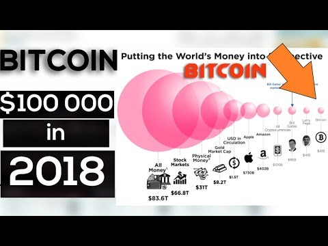Proof that Bitcoin can cross $100 000 in 2018 !