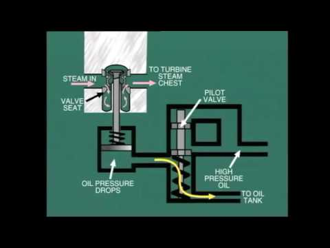 Steam Turbine Control Protection