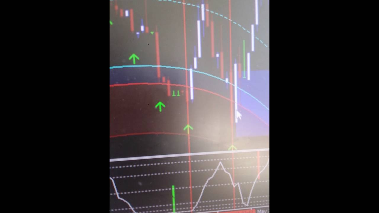 Binary options chart indicators