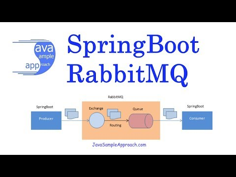RabbitMQ - How to create Spring RabbitMQ Producer/Consumer