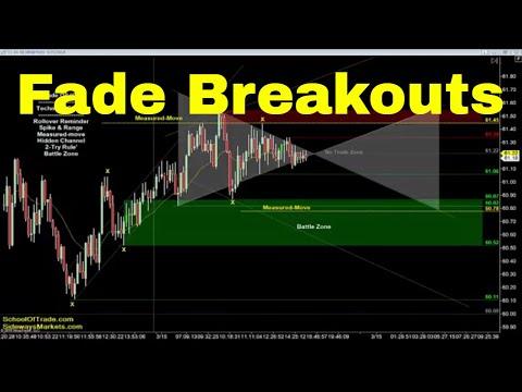 Fade the Breakout Strategy | Crude Oil, Emini, Nasdaq, Gold & Euro