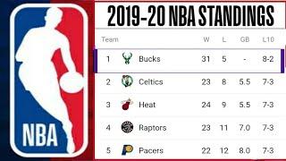 Nba Standings 2019 20 ; Bucks Standings ; Lakers Standings ; Nba Standing 2020 Today ; Nba Playoffs