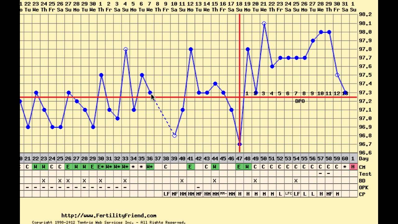 Charting after birth control pills, long cycle, spotting
