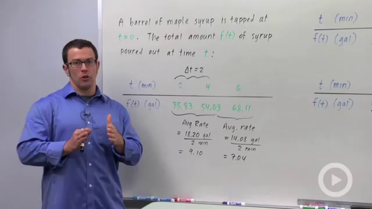 how to find instantaneous rate of change without an equation