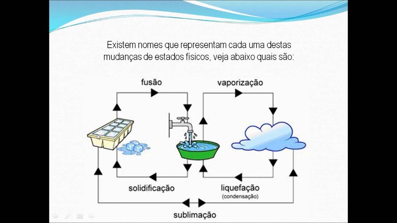 3b19ef5b9f2 Vídeo aula - A água e suas propriedades (1ª parte) - YouTube