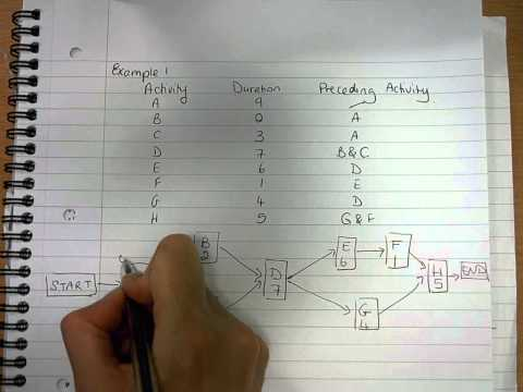 Critical Path Analysis Example 1