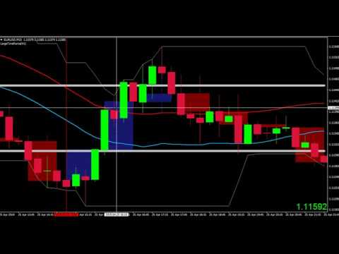 Channel Surfing Template Price action trading