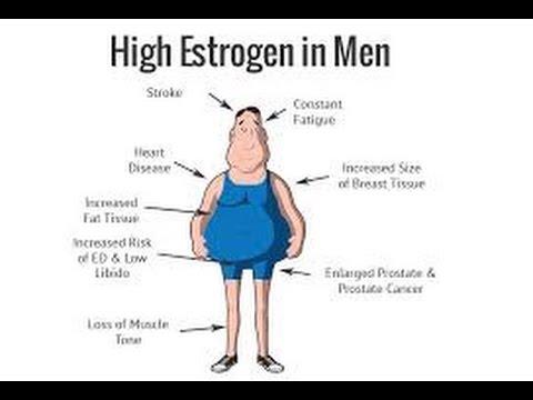 Szybka Bomba - Estrogen - Retencja - Ginekomastia