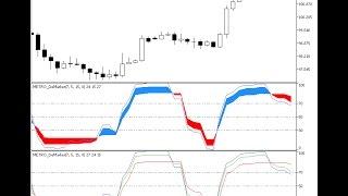 METRO DeMarker Forex MT5 Indicator