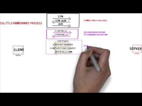 ssl tls handshake animation full flow